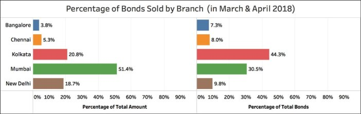 Citizens buying Electoral Bonds_Percentage by branch