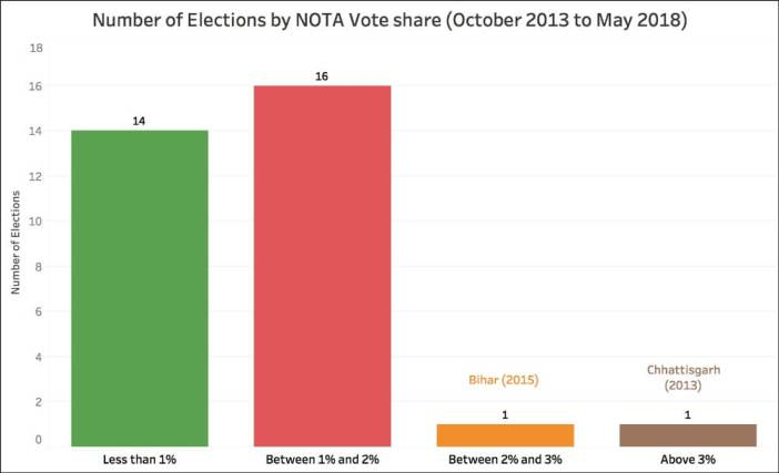 Nota Vote Share_No. of Elections by NOTA share