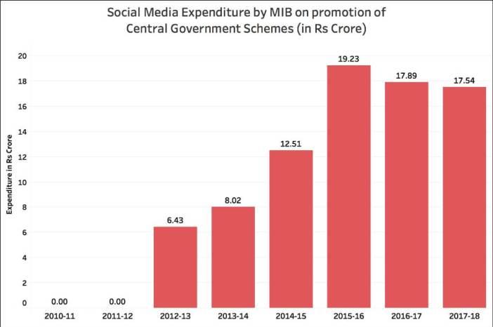 Government spending on Social Media marketing_Total social media expenditure - GOI upto 2017-18