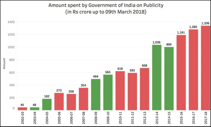 Government spending on Social Media marketing_1