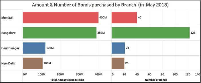 Demand for Electoral Bonds_Amount & Number by branch