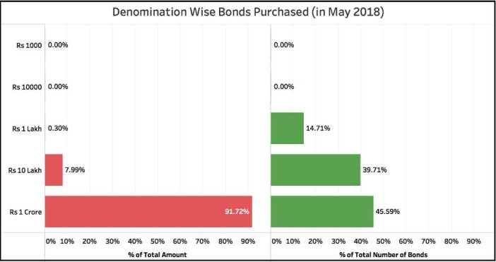 Demand for Electoral Bonds_percentage of total