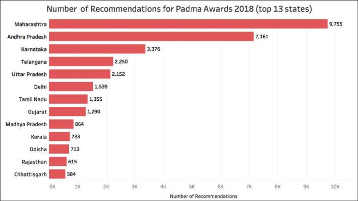 recommendations for Padma Awards_Number of recommendations state