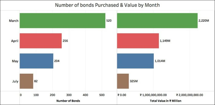 Sale of Electoral Bonds_Bonds purchased by month