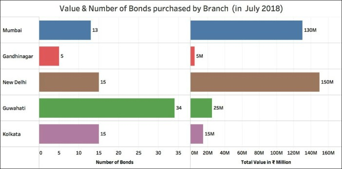 Sale of Electoral Bonds_branch wise no and amount in July 2018