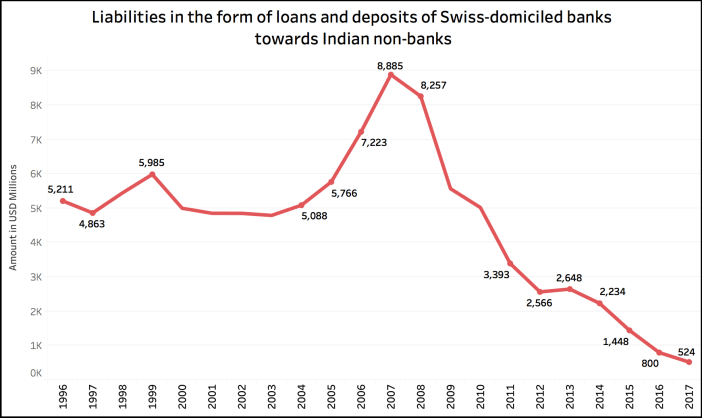 deposits by Indians in Swiss Banks_deposits