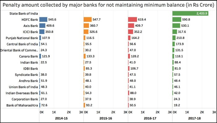 penalty for not maintaining minimum balance_Penalty amount MAB by bank (2014-15 to 2017-18)