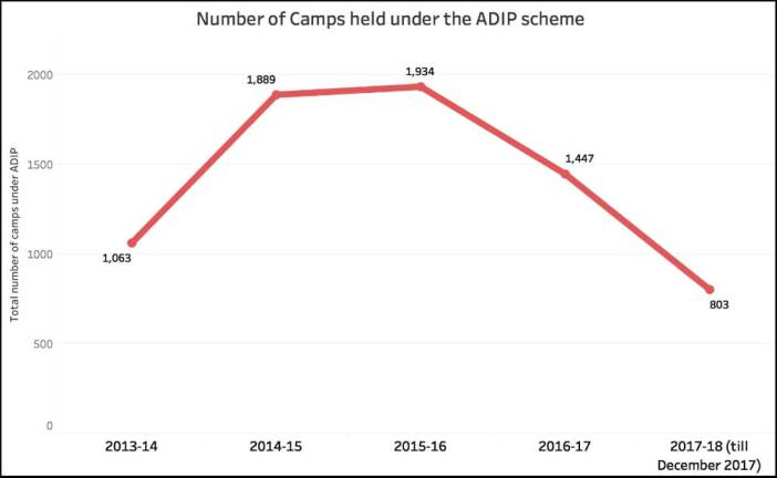 Persons with Disabilities_Camps Under ADIP (up to2017-18)