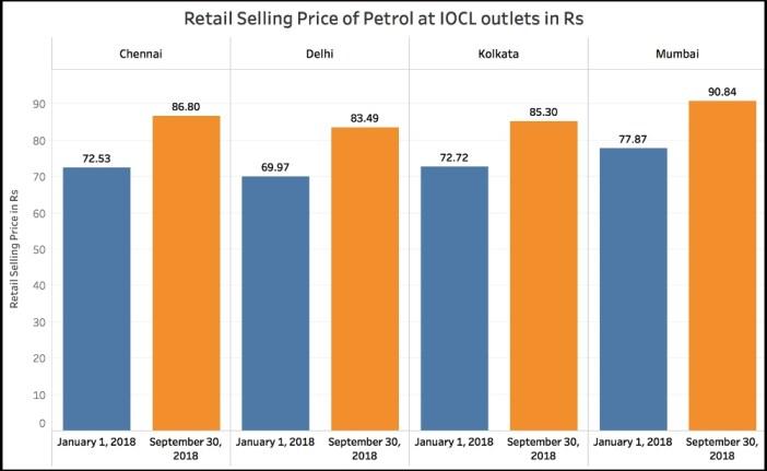 Petrol and Diesel price increase_Petrol Increase Metros (Jan-Sep 2018)