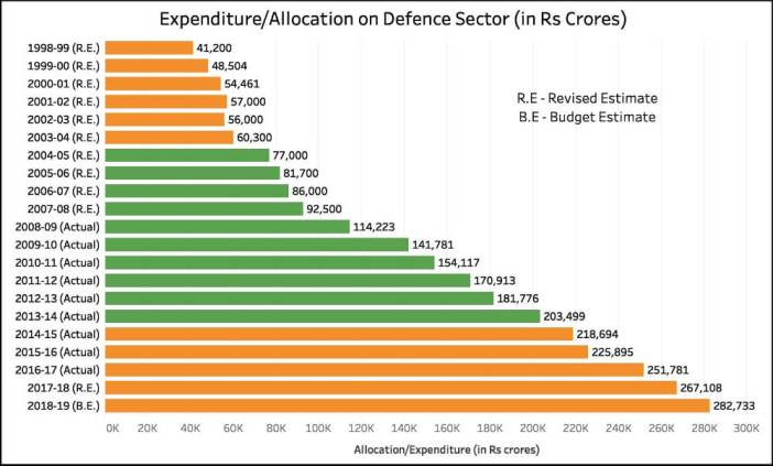 Defence sector expenditure_expenditure