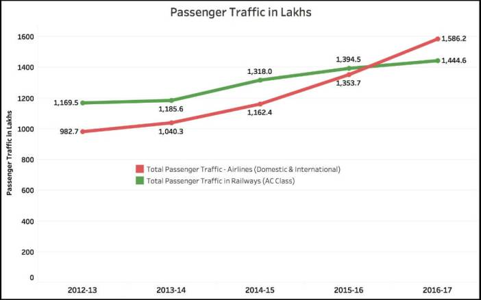 Government claims on Air Travel_passenger traffic (1)