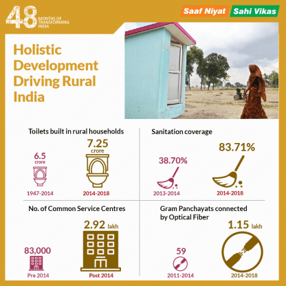 development in Rural areas_infographic