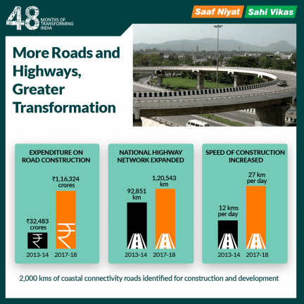 Government claims on National Highways_infographic