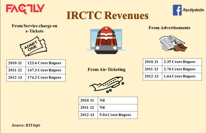 IRCTC Business Model - Major Revenue Sources Infographic