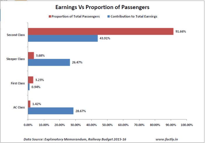earningsvsproportion_of_passengers