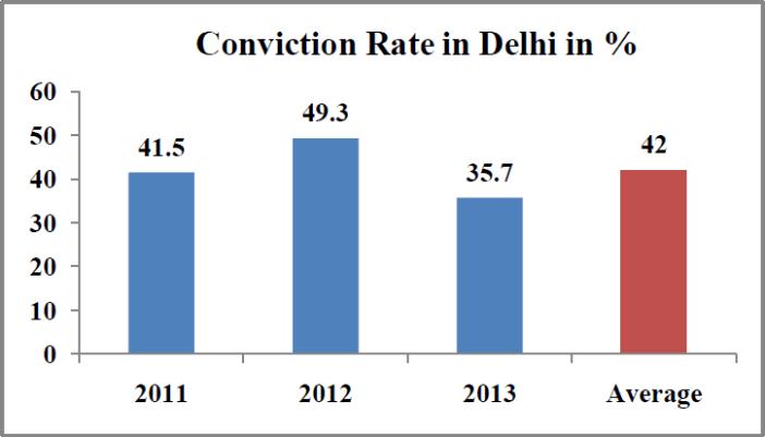 Rape cases in India Statistics - conviction rate percentage in delhi