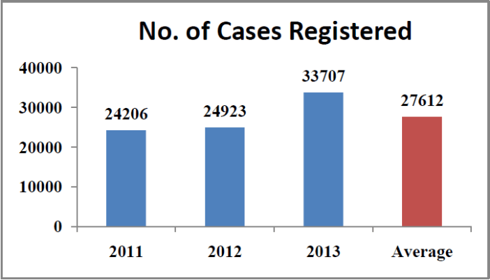 Rape cases in India Statistics - number of cases registered country wide