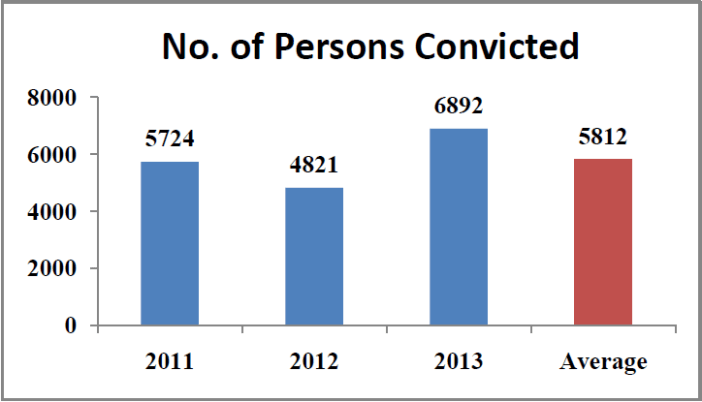Rape cases in India Statistics - number of persons convicted country wide