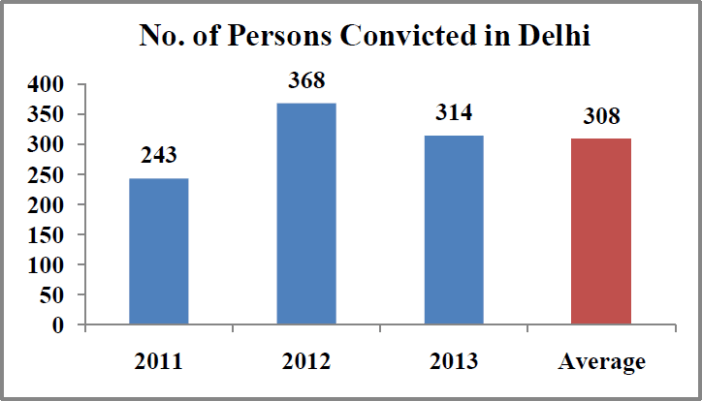 Rape cases in India Statistics - number of persons convicted in delhi