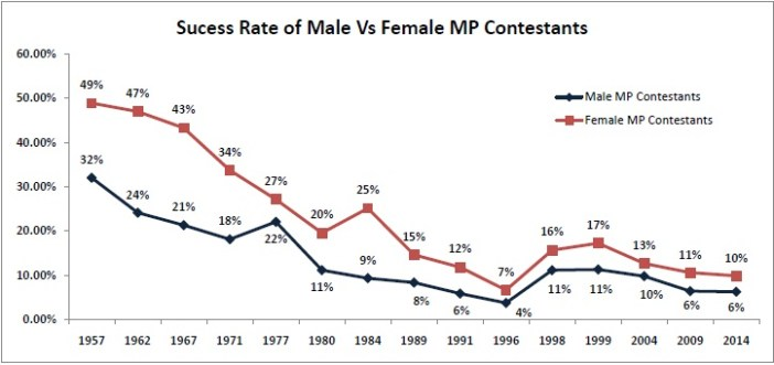 Success Rate of Male vs Female MP Contestants