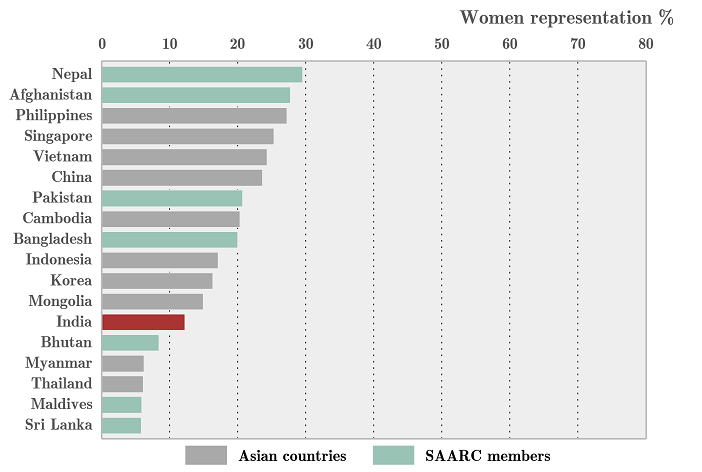 Women in Parliament representation country wise
