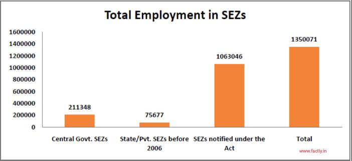 current employment status in india