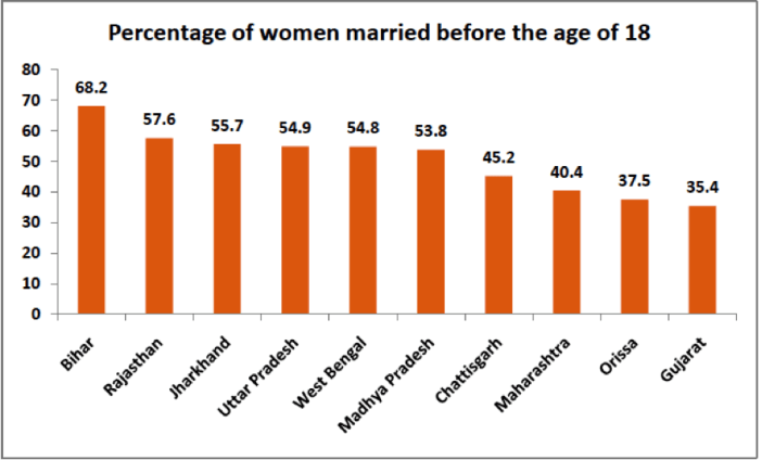 Child Marriages in India -Percentage of women married before the age of 18