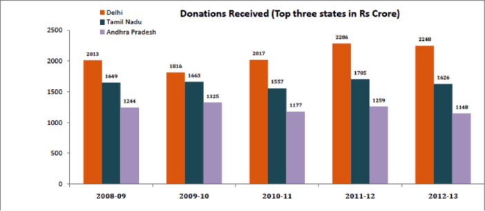 FCRA Cancellations - Donations Received - Top 3 States from 2008 - 2013