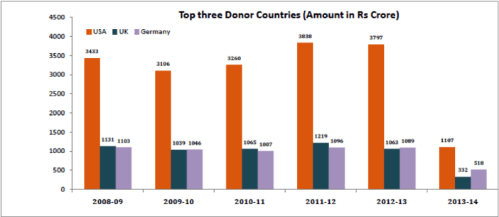 FCRA Cancellations - Top three Donor Countries from 2008 - 2014