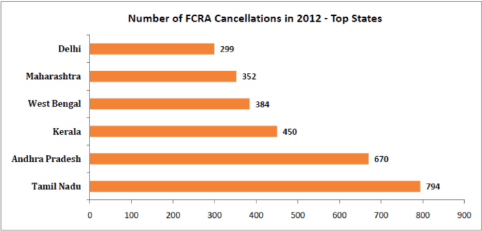 Number of FCRA Cancellations in 2012 - Top States (1)