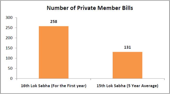 16th Lok Sabha Performance - Number of Private Member Bills