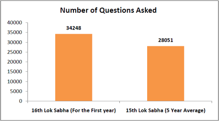 16th Lok Sabha Performance - Number of Questions Asked