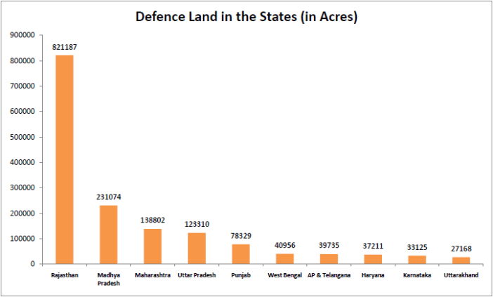 Indian Ministry of Defence Land - Per State in Acres