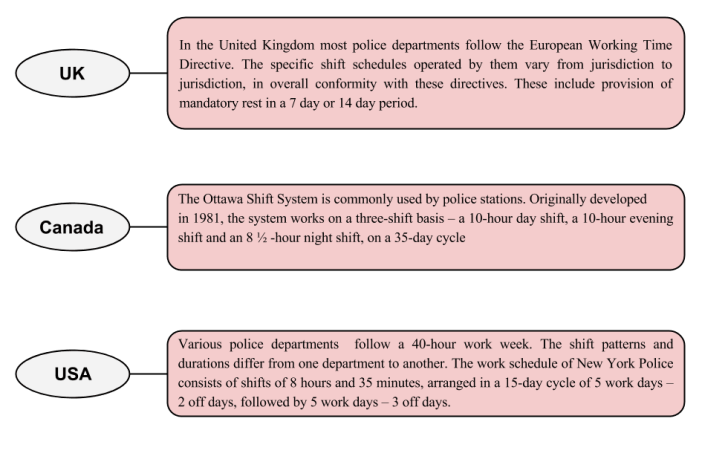 Indian Police Working Hours -Shift system in UK Canada & USA