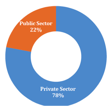 Land Acquistion Bill - Type of Ownership Public vs Private