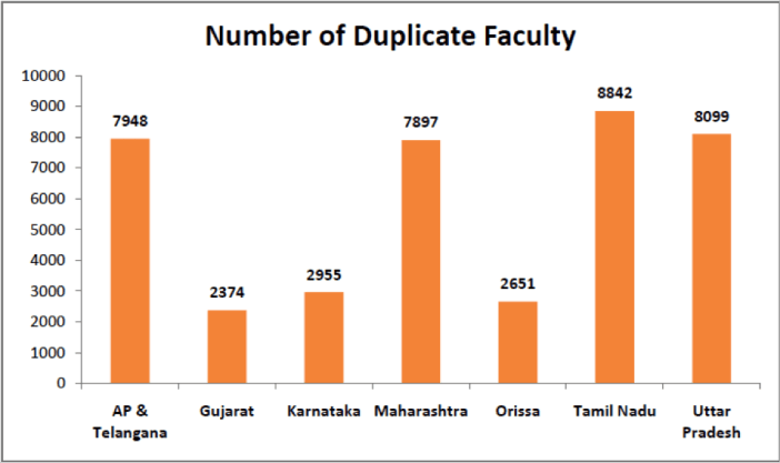 Number of Duplicate Faculty - Duplicate Faculty in Engineering Colleges