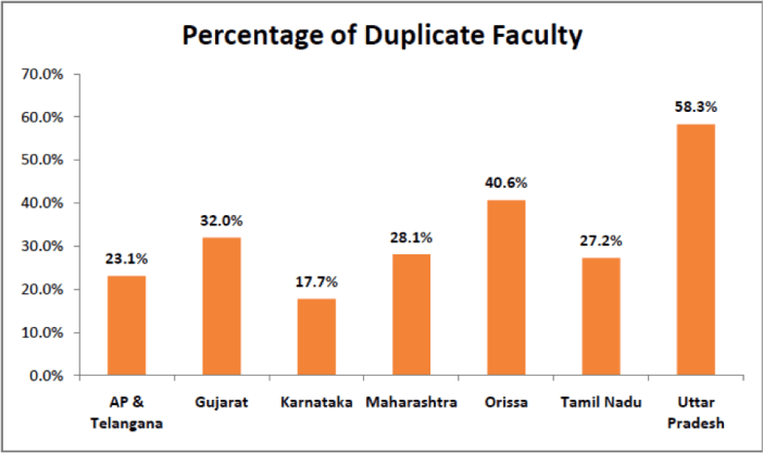 Percentage of Duplicate Faculty - Duplicate Faculty in Engineering Colleges