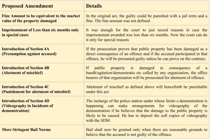 Proposed Amendments to the PDPP Act 1984