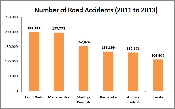 Total Number Of Cars In India  On Road