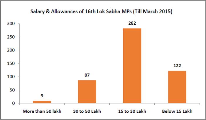Salary & Allowances to 16th Lok Sabha MPs till March 2015 - 16th Lok Sabha Performance - 2