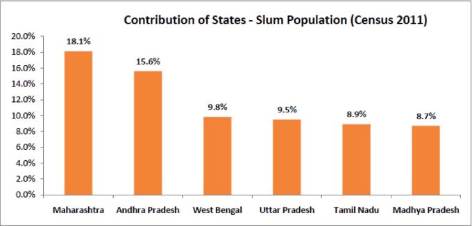 slum-population-statewise