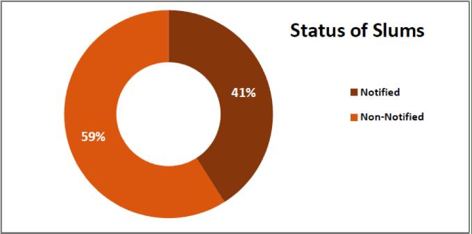 status-of-slums