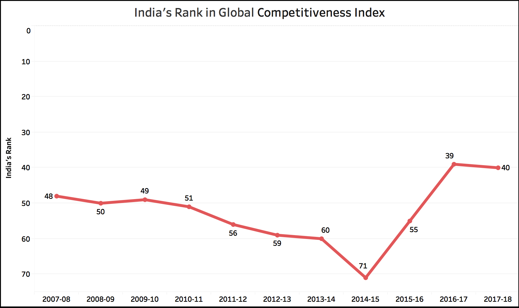 Fact Check: Has India improved in Global EoDB