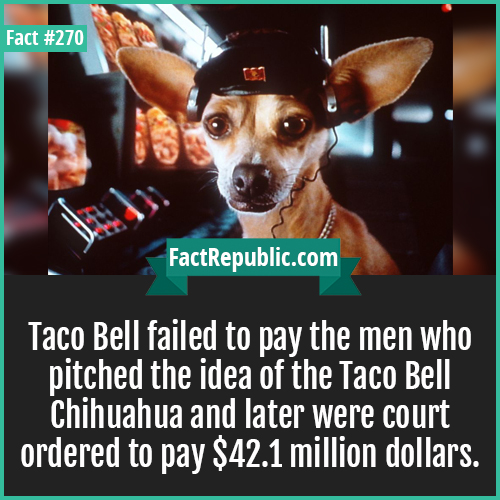 270. Taco bell-Taco Bell failed to pay the men who pitched the idea of the Taco Bell Chihuahua and later were court ordered to pay $42.1 million dollars.
