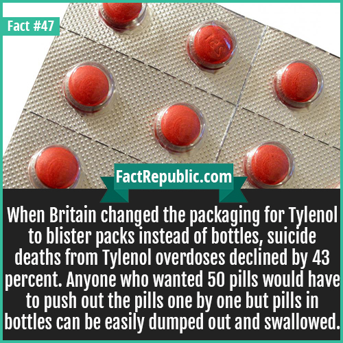 47-tylenol-When Britain changed the packaging for Tylenol to blister packs instead of bottles, suicide deaths from Tylenol overdoses declined by 43 percent. Anyone who wanted 50 pills would have to push out the pills one by one but pills in bottles can be easily dumped out and swallowed.