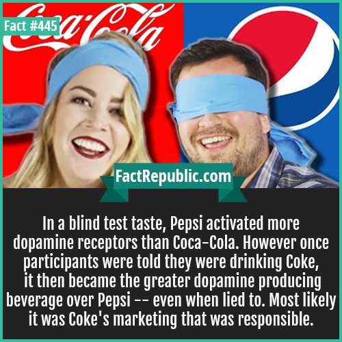 445. Blindtest pepsi-In a blind test taste, Pepsi activated more dopamine receptors than Coca-Cola. However once participants were told they were drinking Coke, it then became the greater dopamine producing beverage over Pepsi -- even when lied to. Most likely it was Coke's marketing that was responsible.