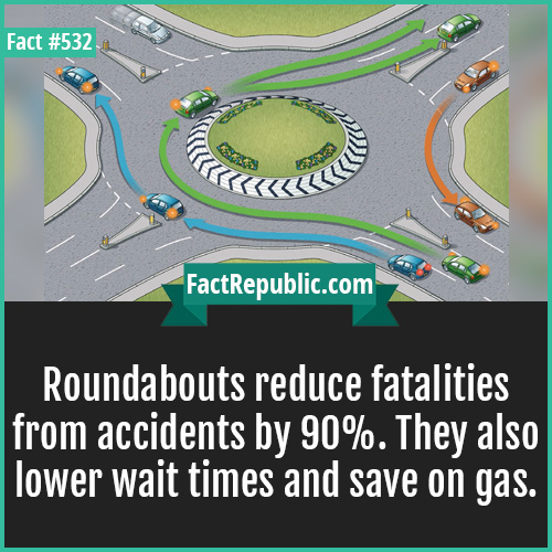 532. Roundabouts-Roundabouts reduce fatalities from accidents by 90%. They also lower wait times and save on gas.