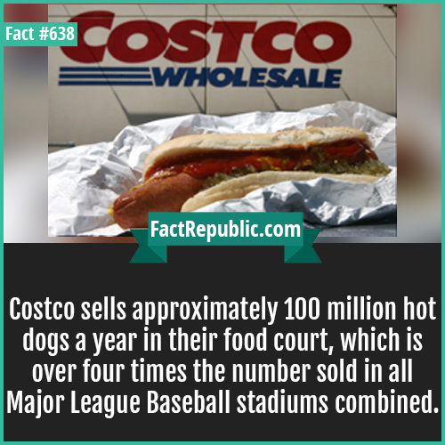 638. Costco hot dogs-Costco sells approximately 100 million hot dogs a year in their food court -- over four times the number sold in all Major League Baseball stadiums combined.