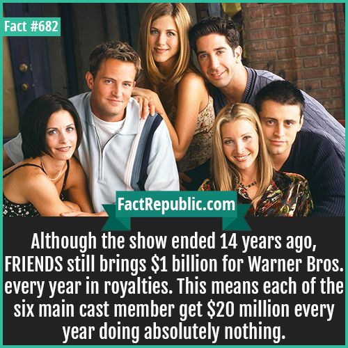 682. FRIENDS-Although the show ended 14 years ago, FRIENDS still brings $1 billion for Warner Bros. every year in royalties. This means each of the six main cast member get $20 million every year doing absolutely nothing.