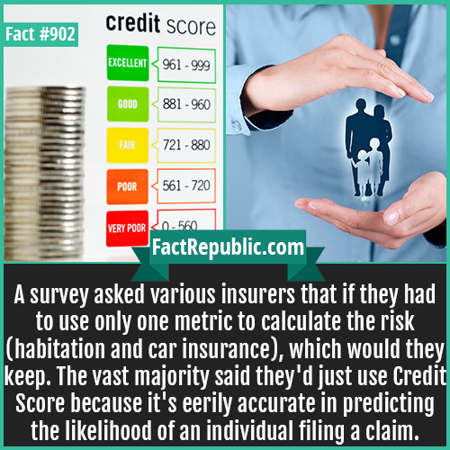 902. Credit Score vs Insurnace Risk-A survey asked various insurers that if they had to use only one metric to calculate the risk (habitation and car insurance), which would they keep. The vast majority said they'd just use Credit Score because it's eerily accurate in predicting the likelihood of an individual filing a claim.